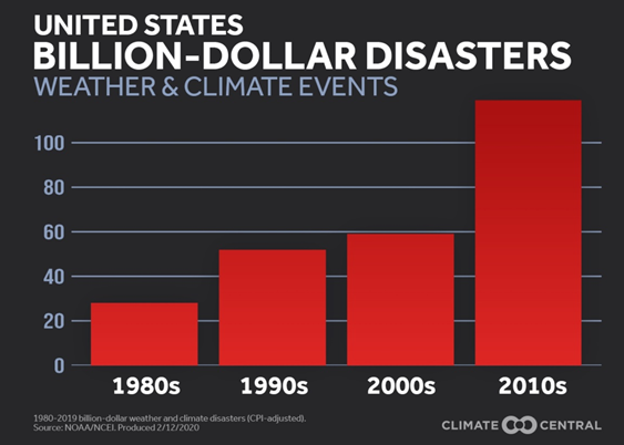 United States Billion-Dollar Disasters Weather & Climate Events